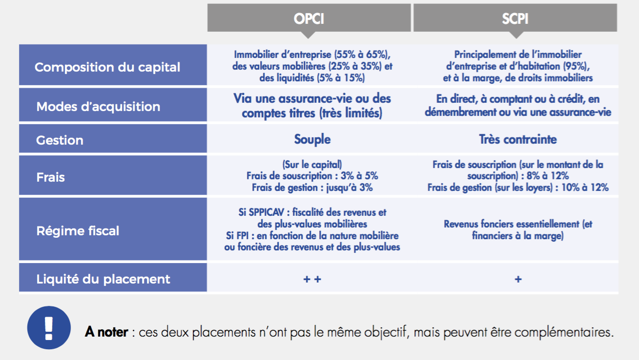 SCPI_OPCI_differences