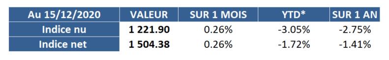 IEIF OPCI Grand Public Bimensuel : les performances de l'indice au 15 décembre 2020