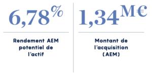 Rendement AEM potentiel de l'actif