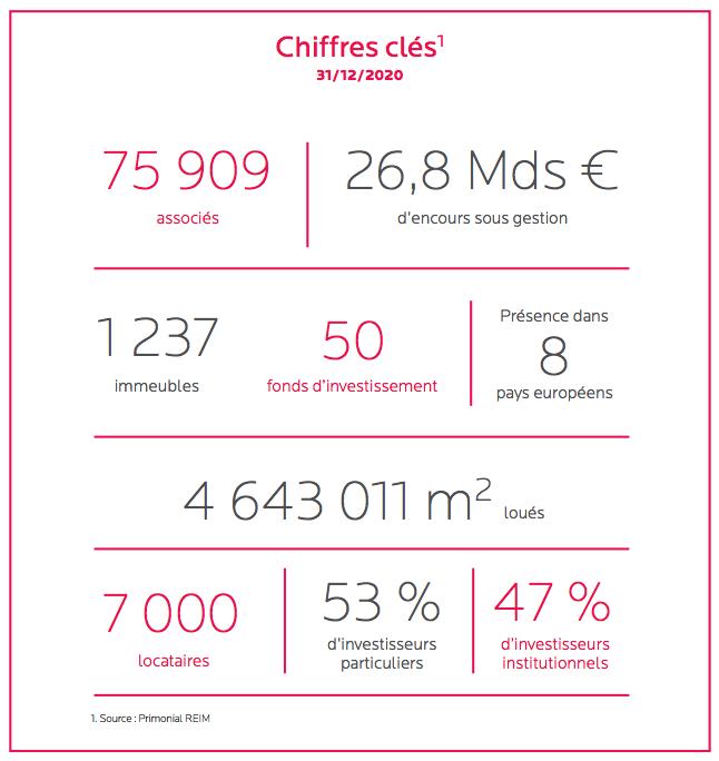 La Société_de_Gestion_Primonial_REIM_en_quelques_chiffres
