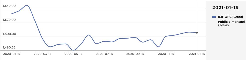 Publication de l'indice OPCI Grand Public Bimensuel